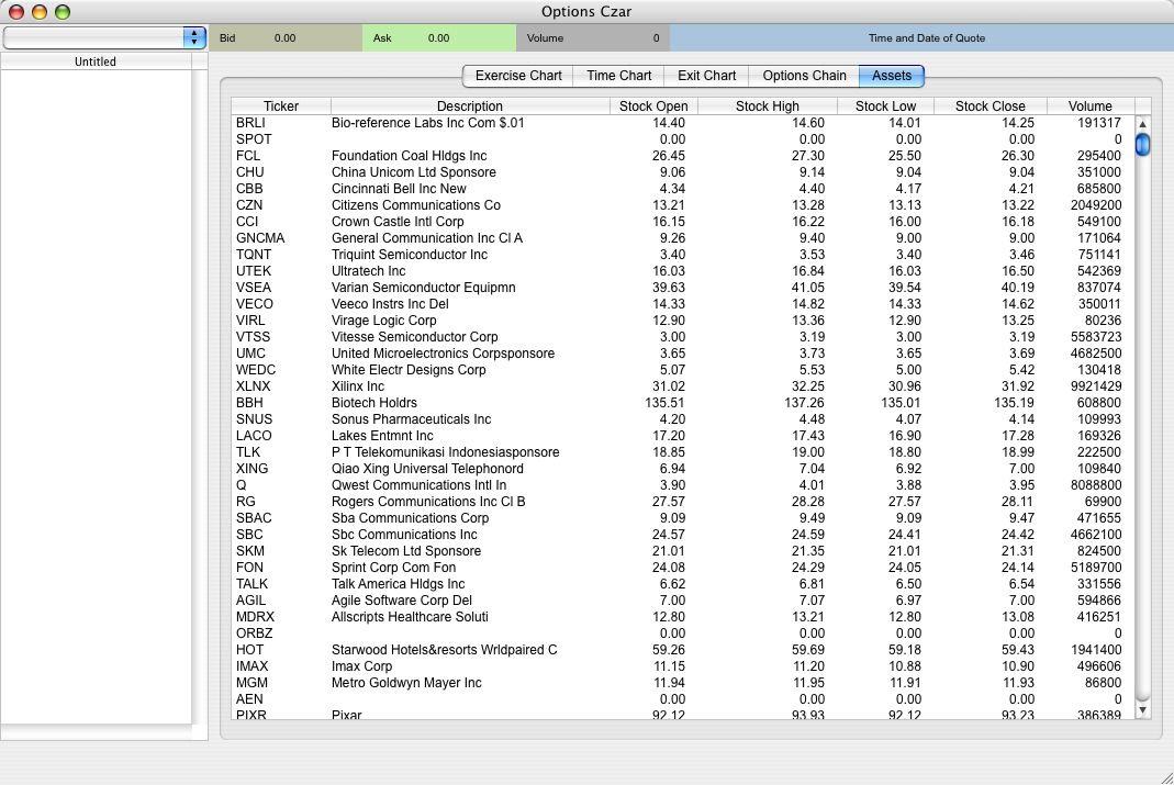 Stock index options list